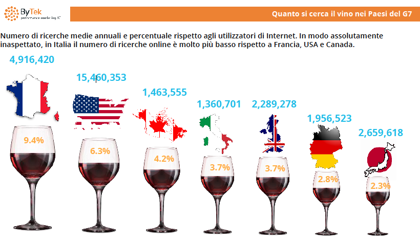 ricerche web vino in paesi g7