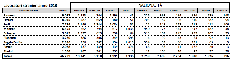 Le diverse nazionalità dei lavoratori stranieri in Emilia Romagna (dati Coldiretti 2018)