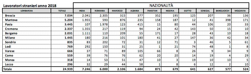 Le diverse nazionalità dei lavoratori stranieri in Lombardia (dati Coldiretti 2018)