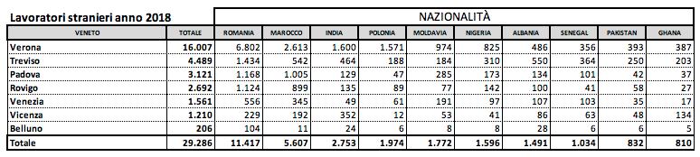Le diverse nazionalità dei lavoratori stranieri in Veneto (dati Coldiretti 2018)