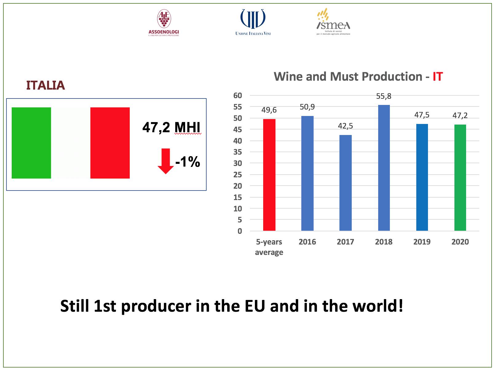 italia primo produttore mondiale vino quantita