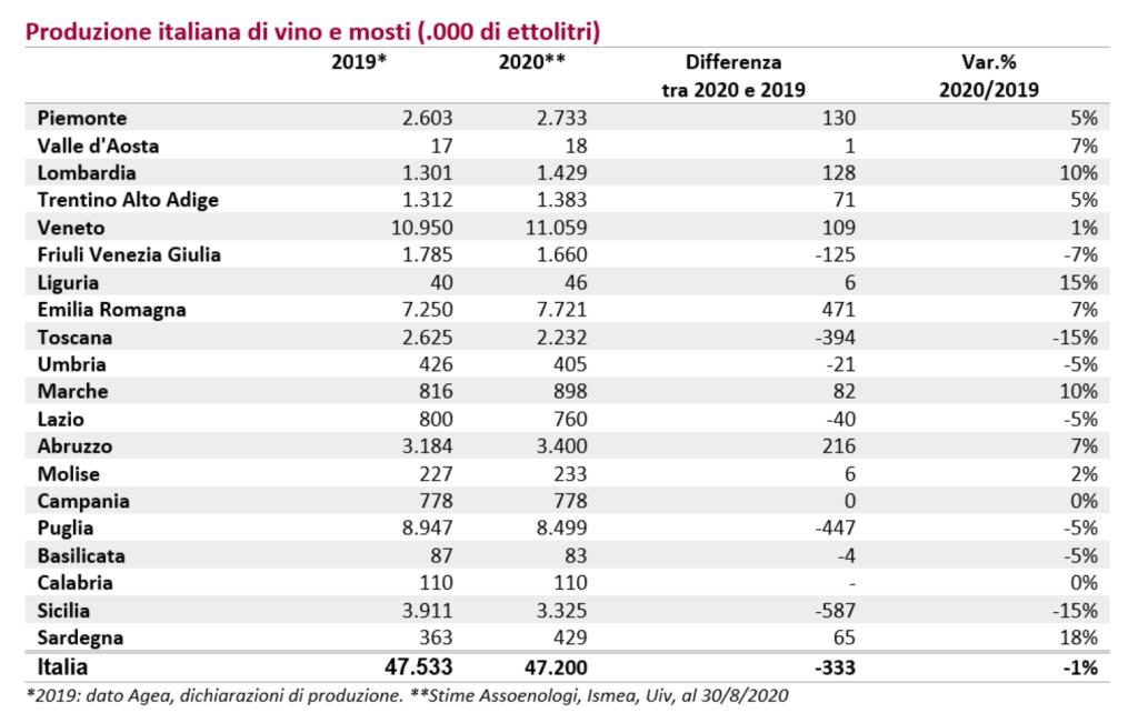 vendemmia 2020 in italia