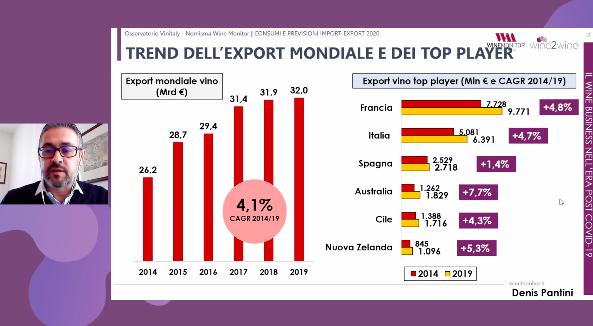 Trend dell'export mondiale di vino fino al 2019