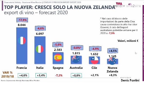 export di vino nel 2020